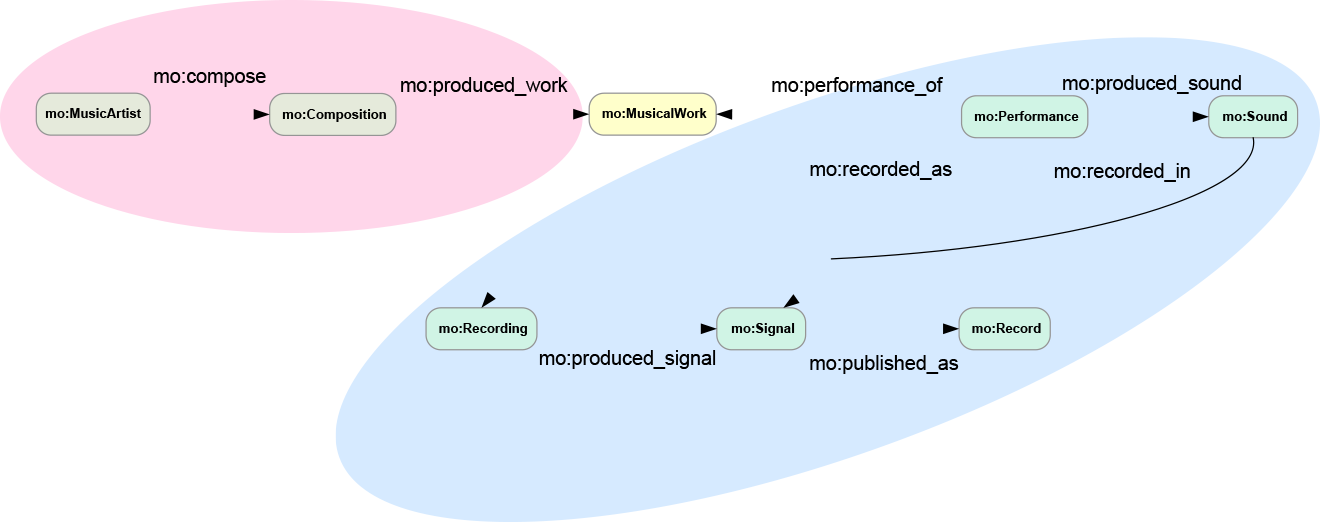 An example of a Music Ontology production workflow